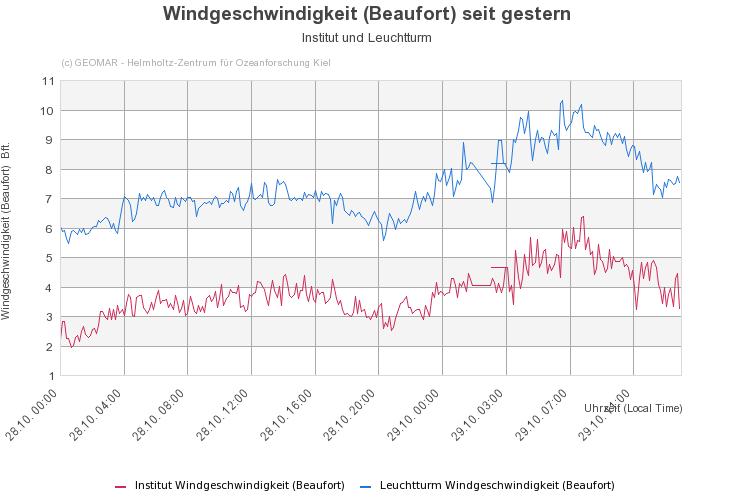 Sturmfeld Herwert, ungeprüfte Rohdatendarstellung des GEOMAR, Kiel